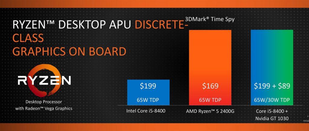 AMD Ryzen desktop APUs - 3DMark Spy