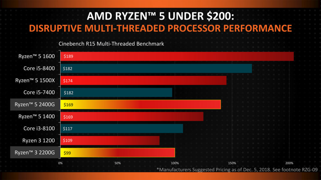 AMD Ryzen APUs - Pricing comparison