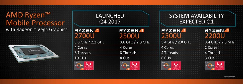 AMD Ryzen Mobile specifications