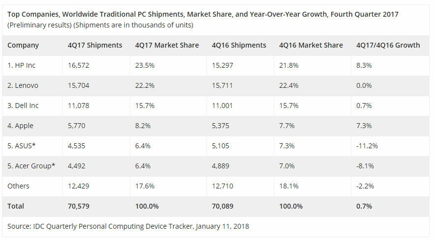 PC market grows 4Q17