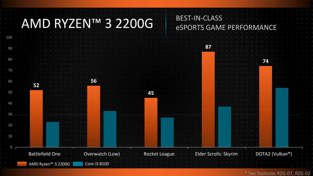 Ryzen 3 2200G Gaming benchmarks