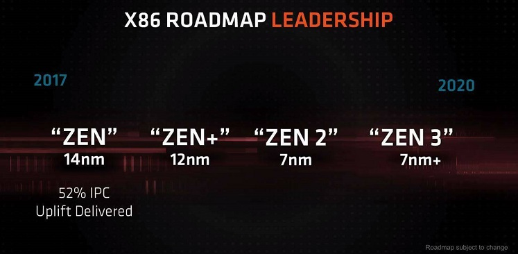 AMD Zen roadmap - Zen+, Zen 2 and Zen 3