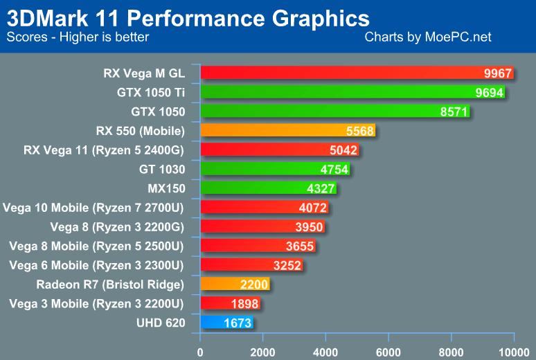 AMD Raven Ridge 3DMark Graphics