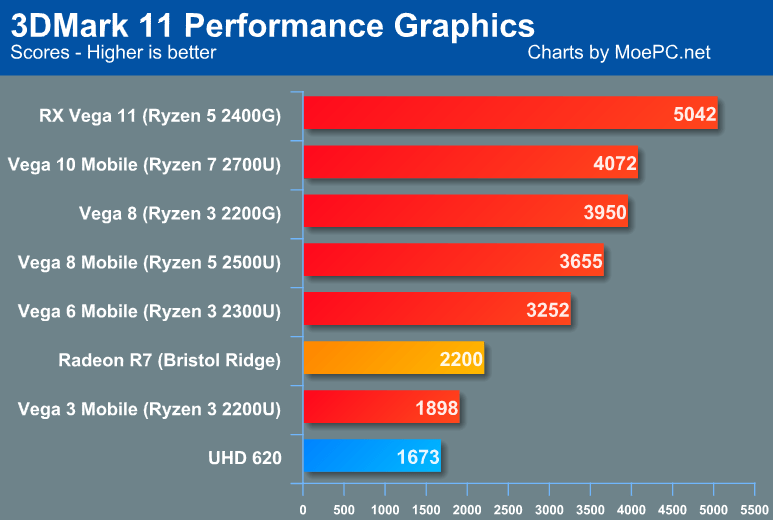 AMD Raven Ridge 3DMark Performance