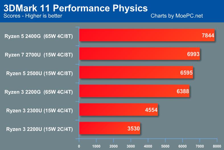 AMD Raven Ridge 3DMark Physics