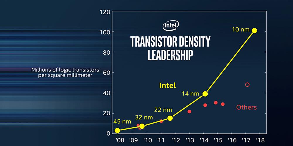 Intel 10nm node density