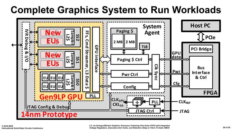 Intel discrete GPU prototype?