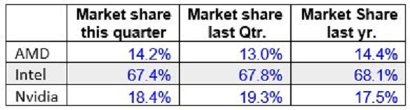 AMD GPU market share Q4 2017
