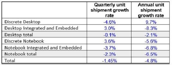 Graphics Chip market report Q4 2017