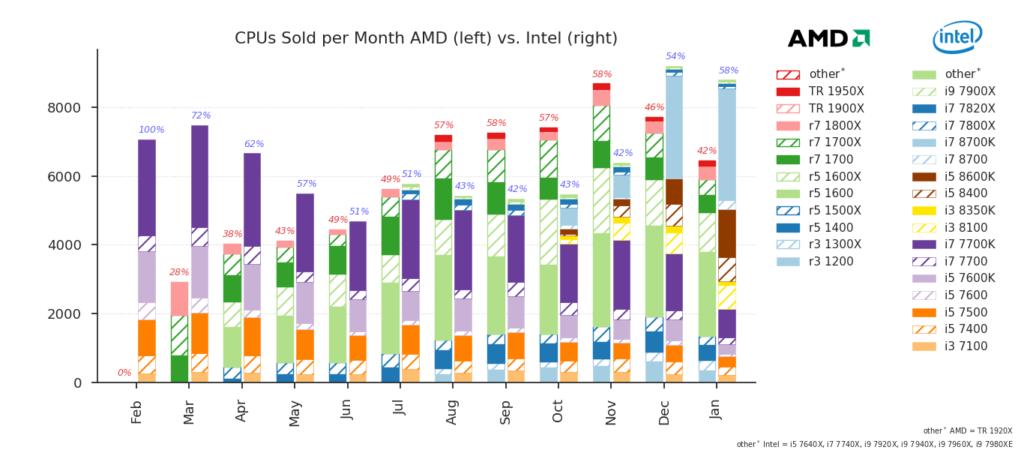 AMD Ryzen vs Coffee Lake Mindfactory.de