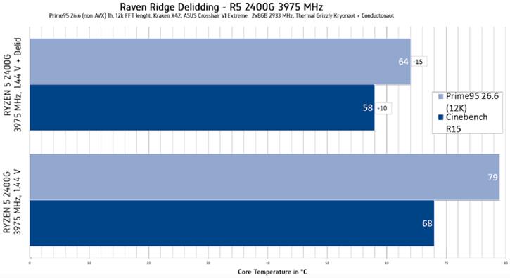 Ryzen 5 2400G overclocked to 3.9GHz