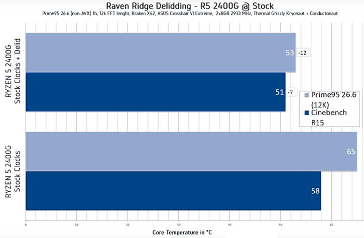 Ryzen 5 2400G delid temps at stock clocks