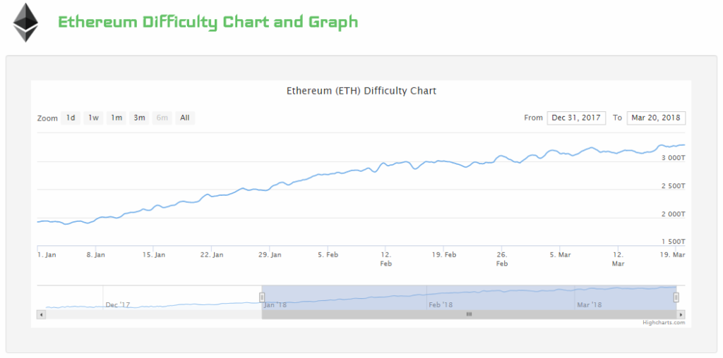 Ethereum difficulty and GPU prices