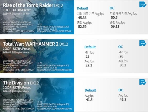 Intel Kaby Lake-G and RX Vega M benchmarks