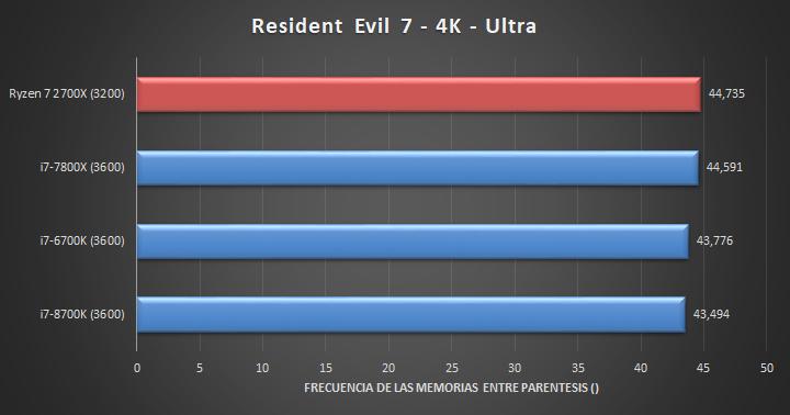 Ryzen 7 2700X - Resident Evil 7 (4K)