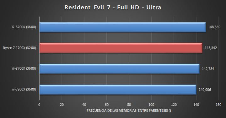 Ryzen 7 2700X - Resident Evil 7 (FHD)