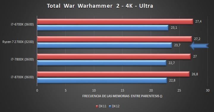 Ryzen 7 2700X - Total War Warhammer 2 (4K)