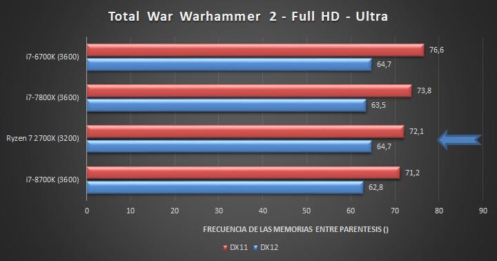 Ryzen 7 2700X - Total War Warhammer 2 (FHD)