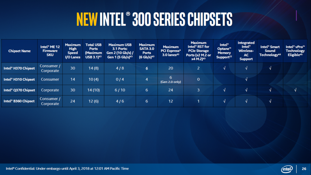 New Intel 300-series chipsets