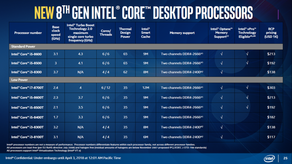 Intel new Coffee Lake-S lineup