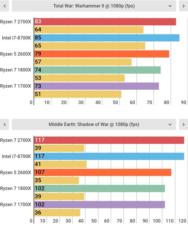 Ryzen 2 gaming benchmarks