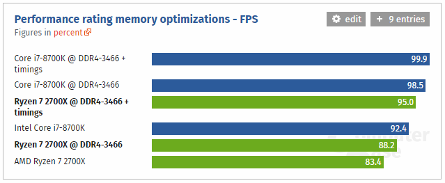 Ryzen 7 2700X memory optimization - FPS