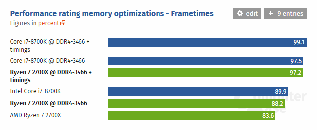 Ryzen 7 2700X memory optimization - Frametimes