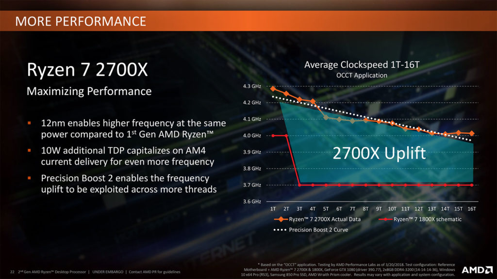 Ryzen 7 2700X performance - 2800X release not ruled out