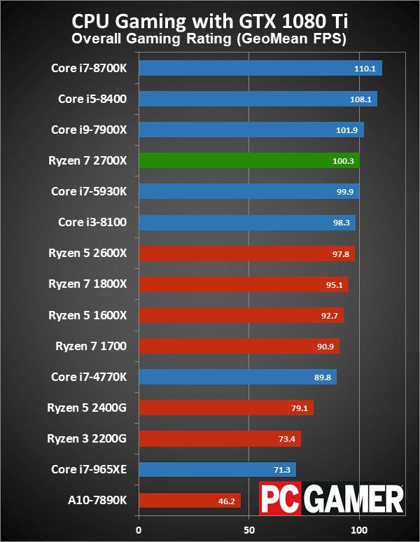 Ryzen 7 2700X gaming performance via PCGamer