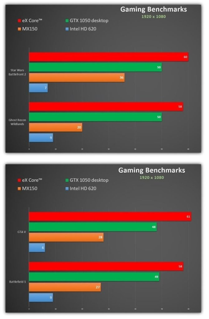 eX Core GTX 1050 gaming benchmarks