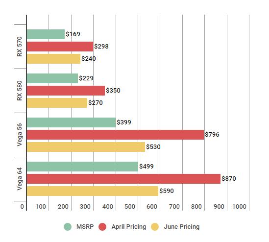 AMD RX 500 Series and Vega GPU prices review