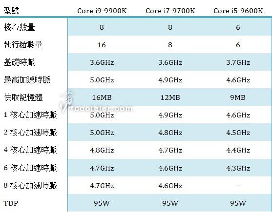 Intel Core i9-9900K, i7-9700K, i5-9600K Specs