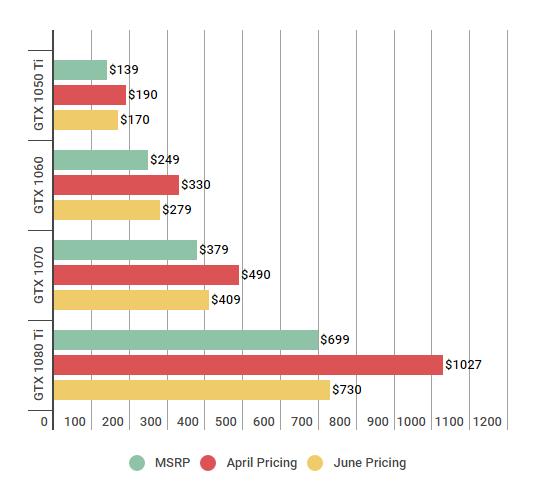 Nvidia GTX 10 Series: GPU Prices review