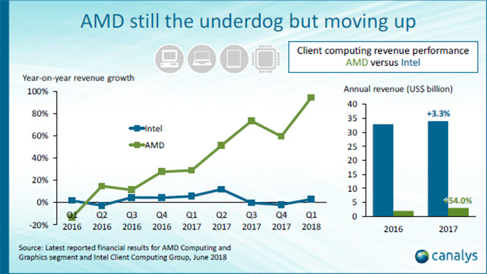 AMD versus Intel - revenue performance (Canalys)