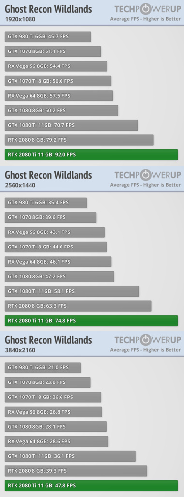 Nvidia RTX 2080 Ti benchmarks 4K - Ghost Recon Wildlands