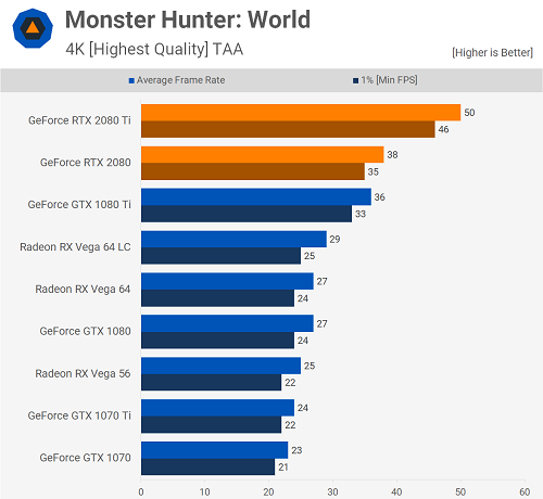 RTX 2080 Ti runs Monster Hunter: World 4K