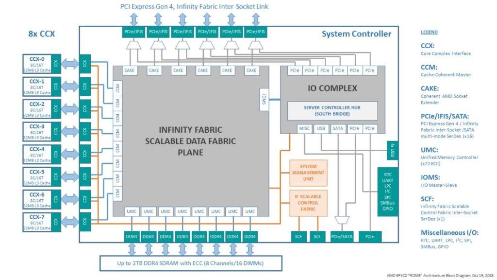 AMD Epyc 2 Rome MCM design