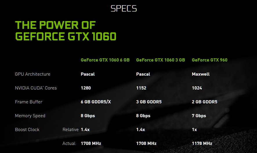 Nvidia GTX 1060 6GB with GDDR5X