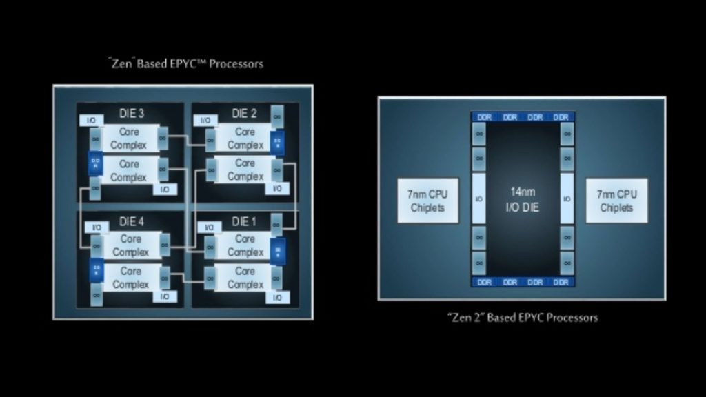 AMD Zen 2 based Epyc processors