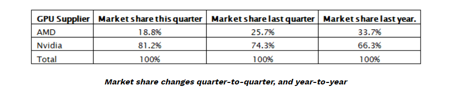 AMD vs Nvidia market share Q4 2018