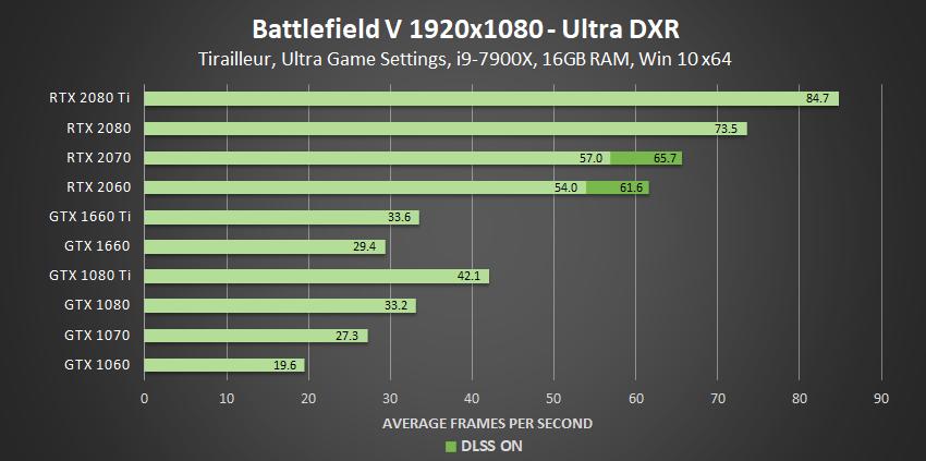 Battlefield V 1080p Ultra DXR