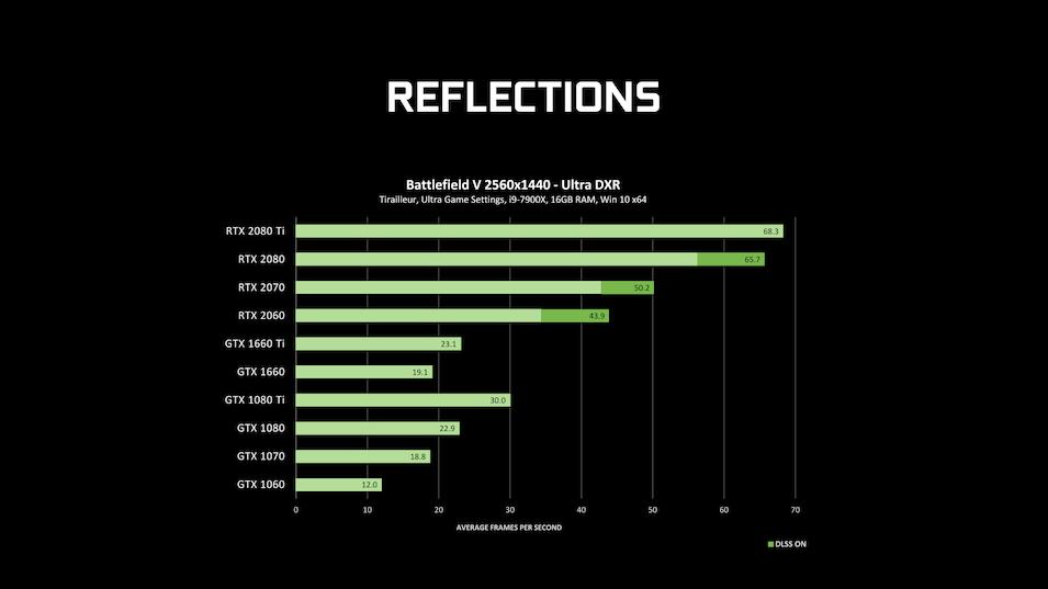 Nvidia DXR BF V benchmark
