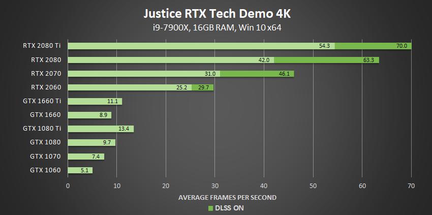 Justice 4K RTX Tech Demo