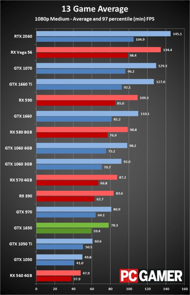 Nvidia GTX 1650 gaming benchmark (1080p medium)