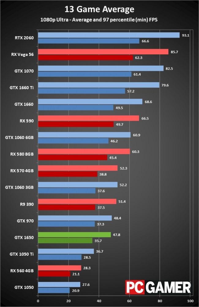 Nvidia GTX 1650 gaming benchmark (1080p ultra)