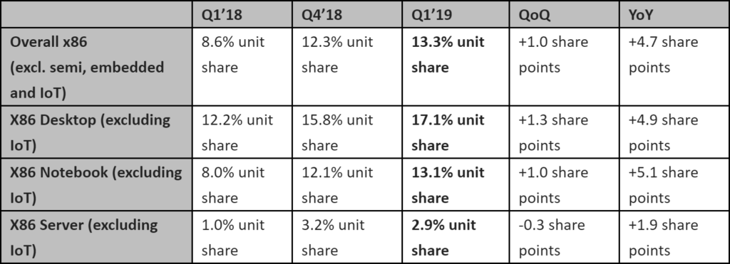 AMD CPU market share for Q1 2019