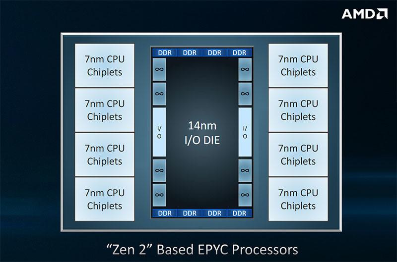 AMD 7nm Epyc Rome processor
