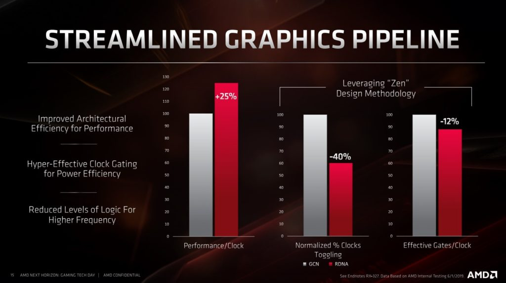 AMD Navi performance gains