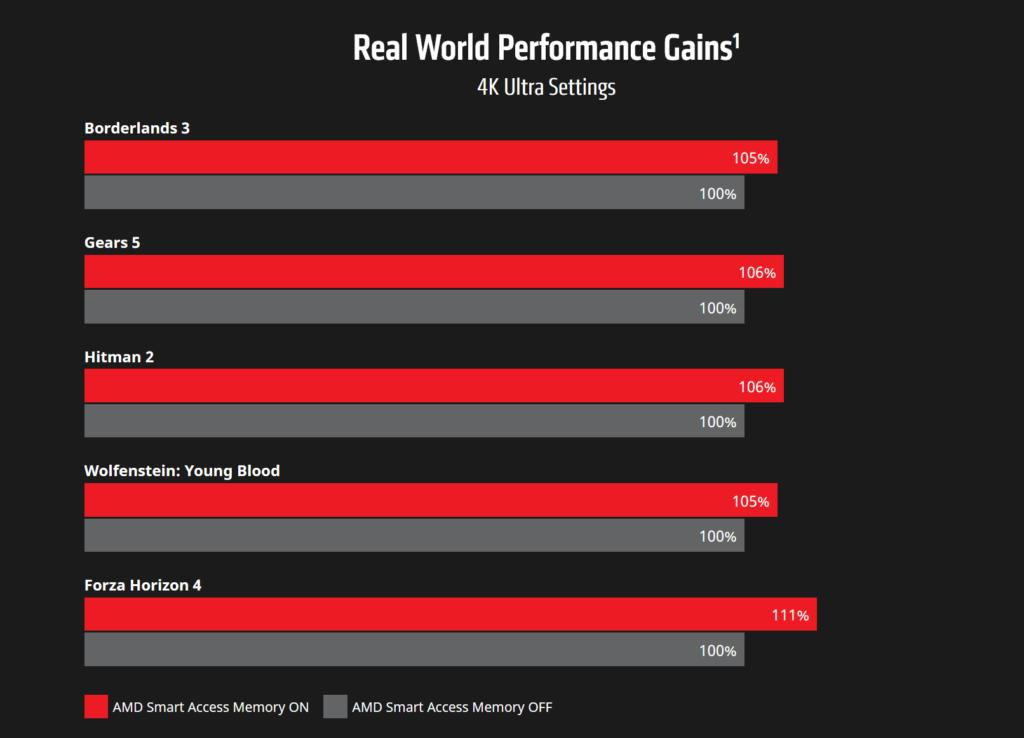 AMD Radeon RX 6000 + Ryzen 5000 Series Performance Gains